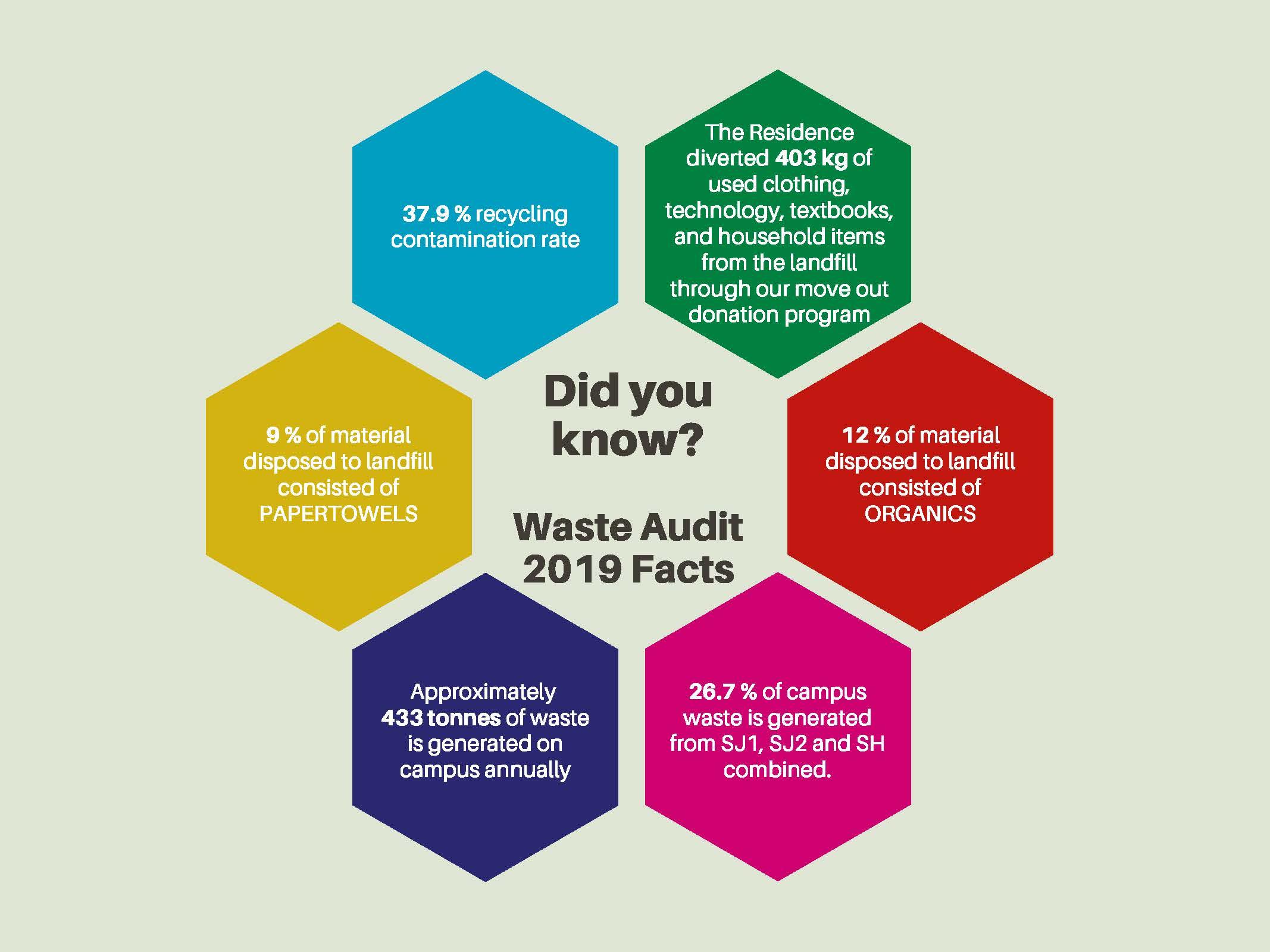 2019 Waste Audit Visual