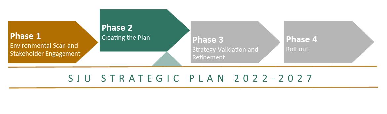 Strategic Plan Phases 06242021